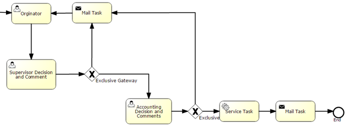 Workflow for IBM Mainframe