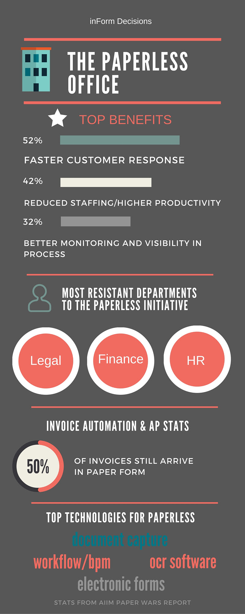 Paperless Office Infographic